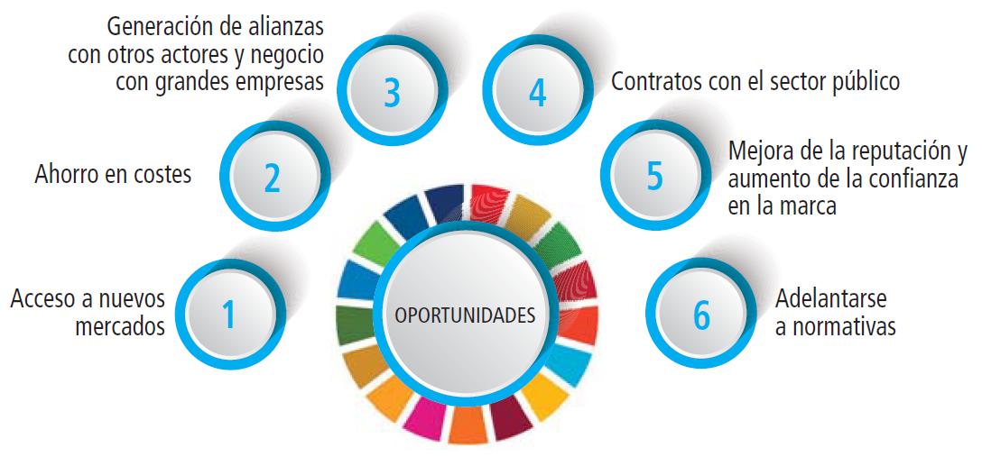 Beneficios de los Objetivos de Desarrollo Sostenible